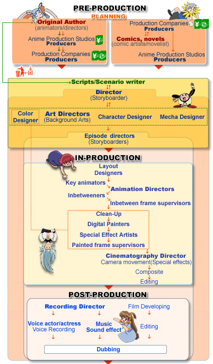 Anime Production  Detailed Guide To How Anime Is Made And The