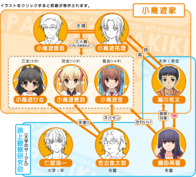 "Character relations chart for upcoming anime, Papa no iu koto wo Kikinasai!. Seems the middle guy down the bottom is a dangerous individual - his arrow to the two younger children is ""Angels"", and to the 14-year-old it's ""Granny"". Haha, this serious could be fun!"
